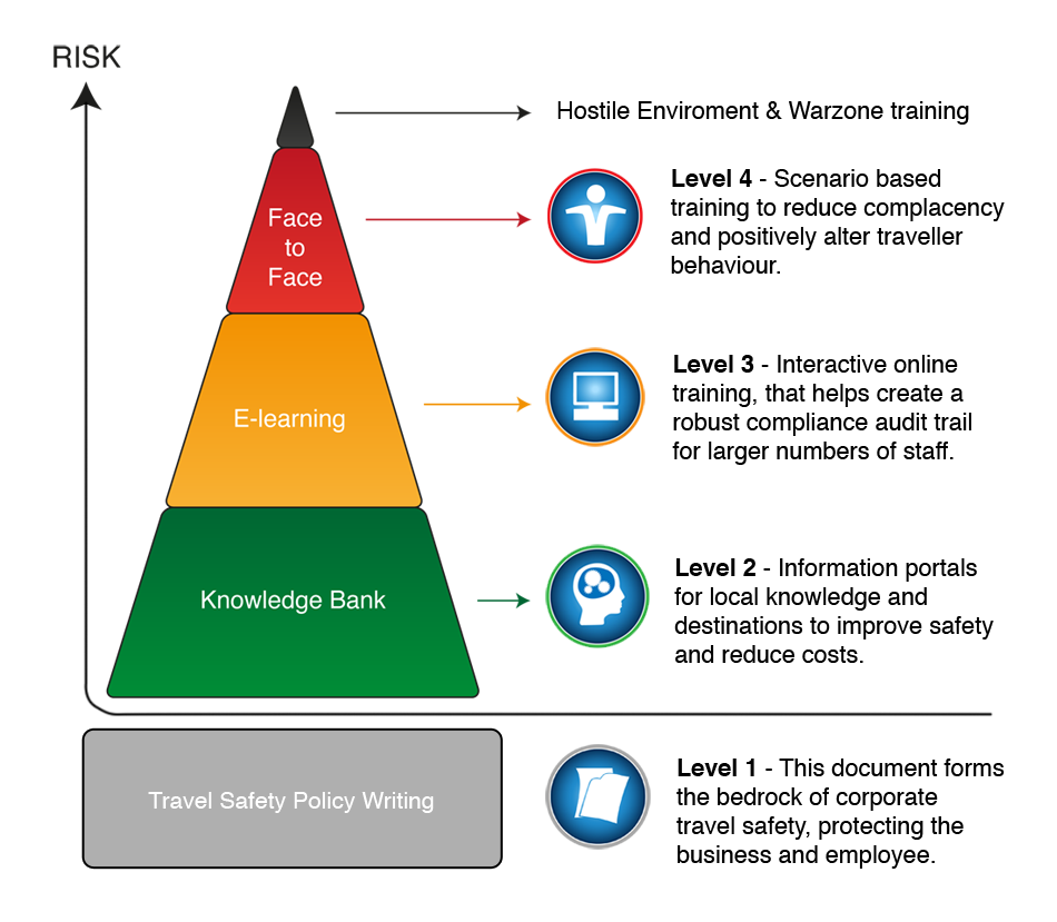 an analysis of the business risks a firm may face in vietnam Evaluate the potential risks to your business what are the common risks the components to be considered are people, processes, premises, providers, profiles and performance.